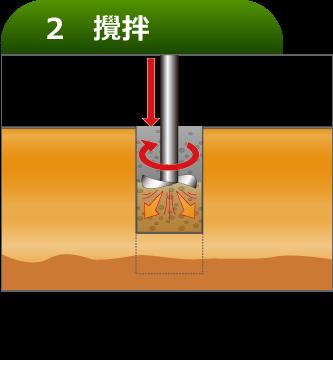 スラリーを噴射しながら、ビットを回転し設計震度まで現地土と攪拌する