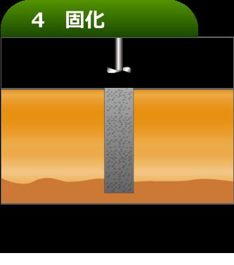 柱状体が固化し、良好な支持基盤になります。