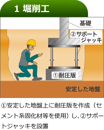 ①安定した地盤上に耐圧版を作成(セメント系固化材等を使用)し、②サポートジャッキを設置
