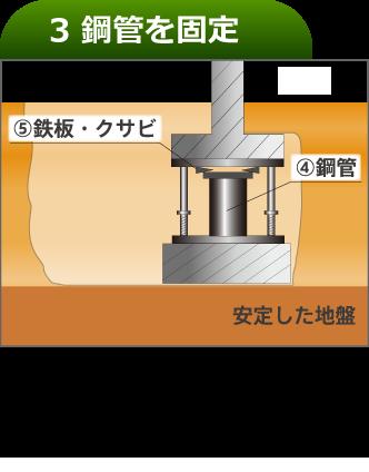 ④ジャーナルジャッキを取り外し鋼管を溶接して固定する。⑤鉄板、クサビを溶接して固定する。
