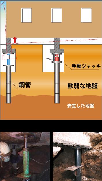 鋼管を安定した地盤に圧入後、ジャッキアップを行い建物を水平にする図と施行例