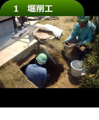 作業スペースを確保するため、基礎下を堀削します。